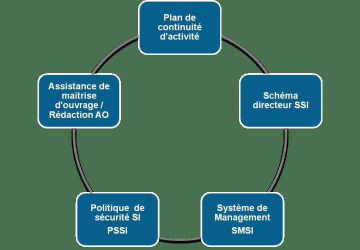 Ssi Conseil 720x500